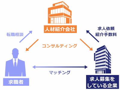 [正社員]キャリアカウンセラー/派遣コーディネーター 人材紹介・派遣サービス事業